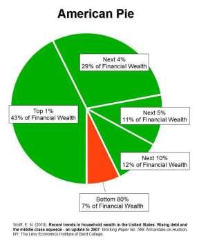 η Πίτα της εισοδηματικής ανισότητας -  Income Inequality Pie - Camambert d'inégalité de revenu, via [Enlarge-agrandir-μεγαλώστε]