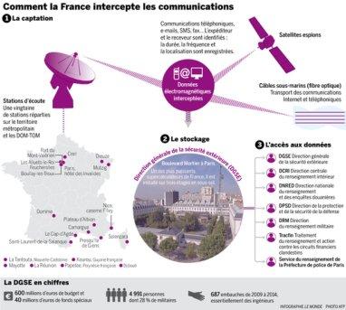 Εάν οι αποκαλύψεις για το πρόγραμμα κατασκοπείας Prism των ΗΠΑ οδήγησαν σε αγανάκτηση στην Ευρώπη, η Γαλλία, διαμαρτυρήθηκε ήπια. Για δύο λόγους: Το Παρίσι ήδη γνώριζε. Και έκανε το ίδιο ακριβώς πράγμα. - If the revelations about the U.S. spying program Prism led a chorus of indignation in Europe, France, she did minor quibbles. For two good reasons: Paris already knew. And does the same thing - Si les révélations sur le programme d'espionnage américain Prism ont provoqué un concert d'indignation en Europe, la France, elle, n'a que faiblement protesté. Pour deux excellentes raisons : Paris était déjà au courant. Et a fait exactement la même chose  [Enlarge-agrandir-μεγαλώστε]