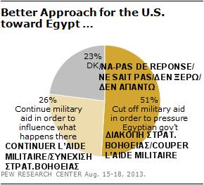Καλύτερη προσέγγιση από τις ΗΠΑ προς την Αίγυπτο - Better Approach by the US toward Egypt - Meilleure approche des États-Unis envers l'Egypte