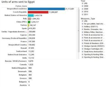 Μονάδες όπλων που στάλθηκαν στην Αίγυπτο - Units of arms sent to Egypt - Unités d'armes envoyés en Egypte [Enlarge-agrandir-μεγαλώστε]